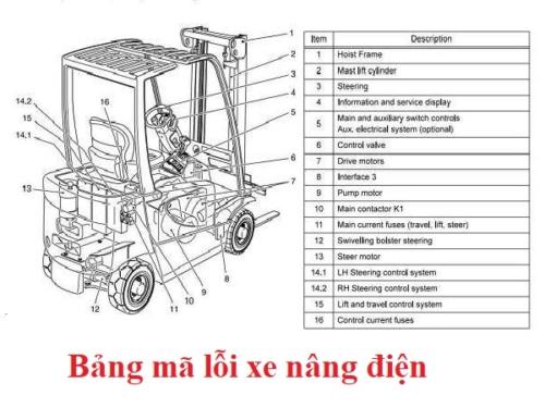 Bảng mã lỗi xe nâng điện